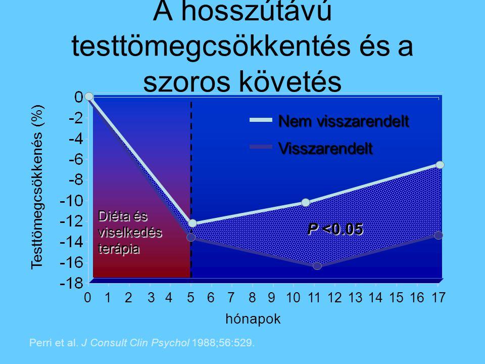 A hosszútávú testtömegcsökkentés és a szoros követés Testtömegcsökkenés (%) Perri et al. J Consult Clin Psychol 1988;56:529. 0123456789101112 hónapok