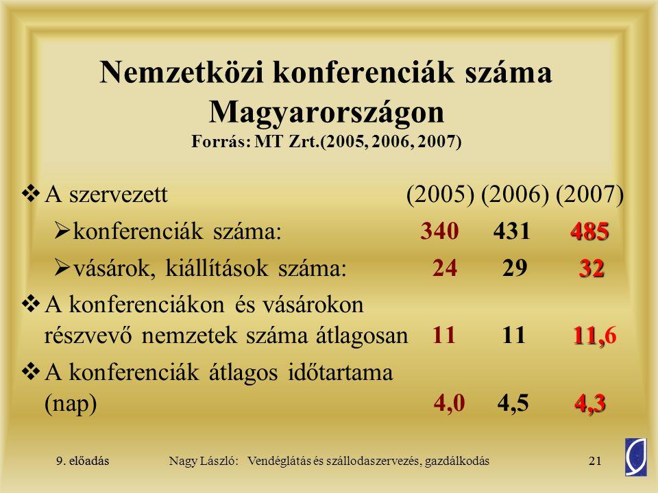 9. előadás21Nagy László: Vendéglátás és szállodaszervezés, gazdálkodás9. előadás21 Nemzetközi konferenciák száma Magyarországon Forrás: MT Zrt.(2005,
