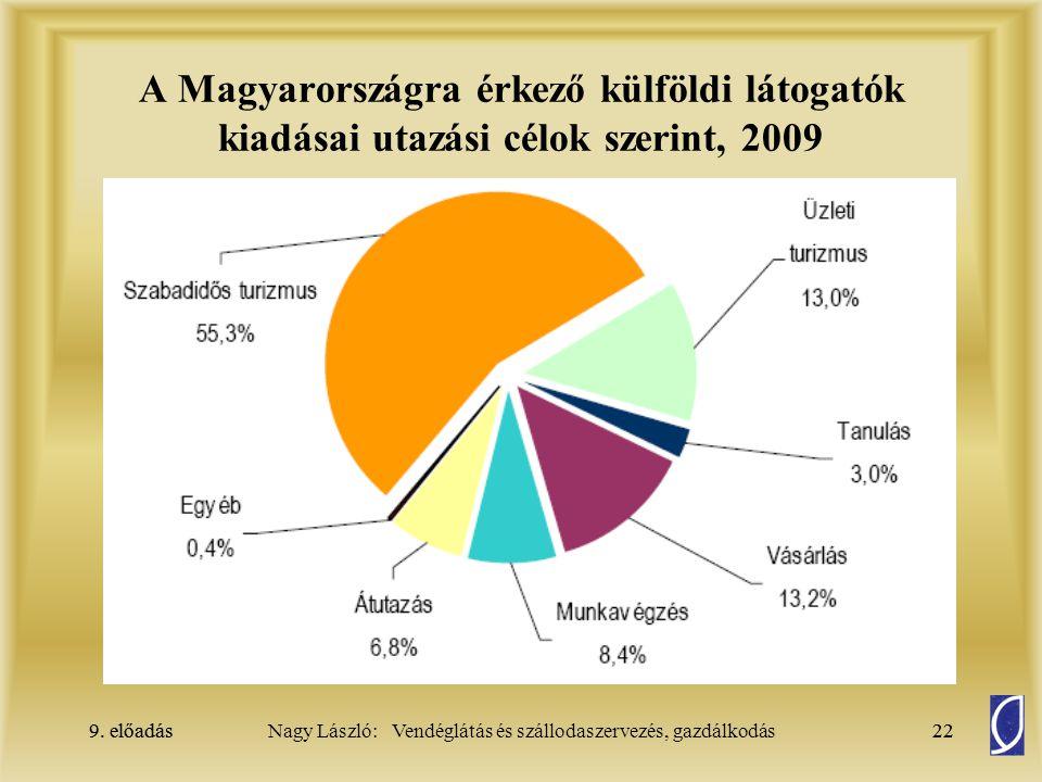 9. előadás22Nagy László: Vendéglátás és szállodaszervezés, gazdálkodás9. előadás22 A Magyarországra érkező külföldi látogatók kiadásai utazási célok s
