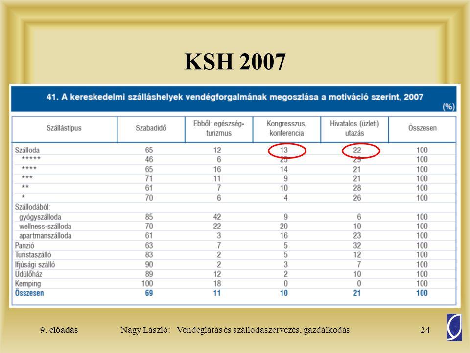 9. előadás24Nagy László: Vendéglátás és szállodaszervezés, gazdálkodás9. előadás24 KSH 2007