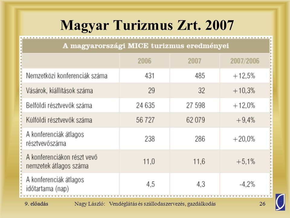 9. előadás26Nagy László: Vendéglátás és szállodaszervezés, gazdálkodás9. előadás26 Magyar Turizmus Zrt. 2007