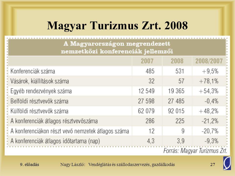 9. előadás27Nagy László: Vendéglátás és szállodaszervezés, gazdálkodás9. előadás27 Magyar Turizmus Zrt. 2008