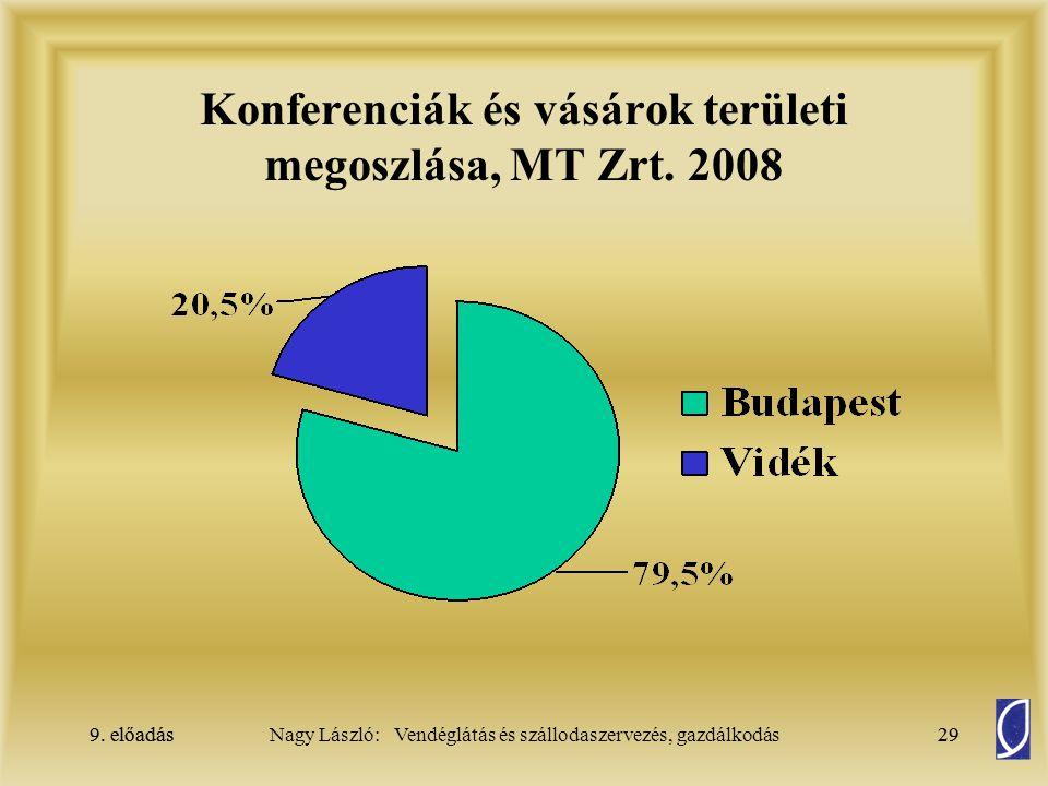 9. előadás29Nagy László: Vendéglátás és szállodaszervezés, gazdálkodás9. előadás29 Konferenciák és vásárok területi megoszlása, MT Zrt. 2008