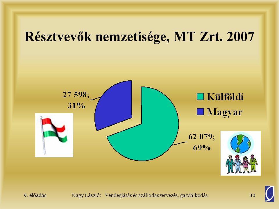 9. előadás30Nagy László: Vendéglátás és szállodaszervezés, gazdálkodás9. előadás30 Résztvevők nemzetisége, MT Zrt. 2007