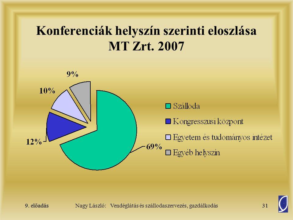 9. előadás31Nagy László: Vendéglátás és szállodaszervezés, gazdálkodás9. előadás31 Konferenciák helyszín szerinti eloszlása MT Zrt. 2007