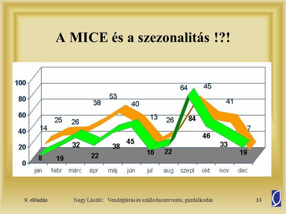 9. előadás33Nagy László: Vendéglátás és szállodaszervezés, gazdálkodás9. előadás33 A MICE és a szezonalitás !?!