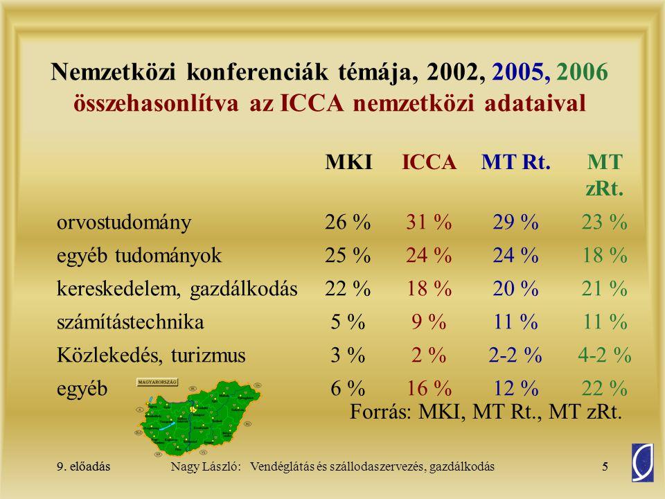 9. előadás5Nagy László: Vendéglátás és szállodaszervezés, gazdálkodás9. előadás5 Nemzetközi konferenciák témája, 2002, 2005, 2006 összehasonlítva az I