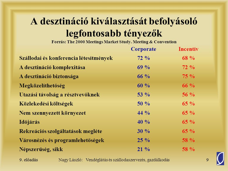 9. előadás9Nagy László: Vendéglátás és szállodaszervezés, gazdálkodás9. előadás9 A desztináció kiválasztását befolyásoló legfontosabb tényezők Forrás: