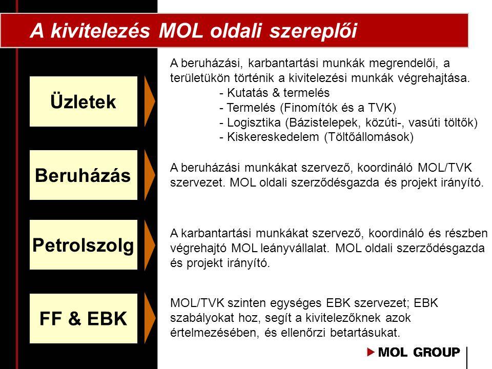 A kivitelezés MOL oldali szereplői Üzletek Beruházás Petrolszolg A beruházási, karbantartási munkák megrendelői, a területükön történik a kivitelezési munkák végrehajtása.