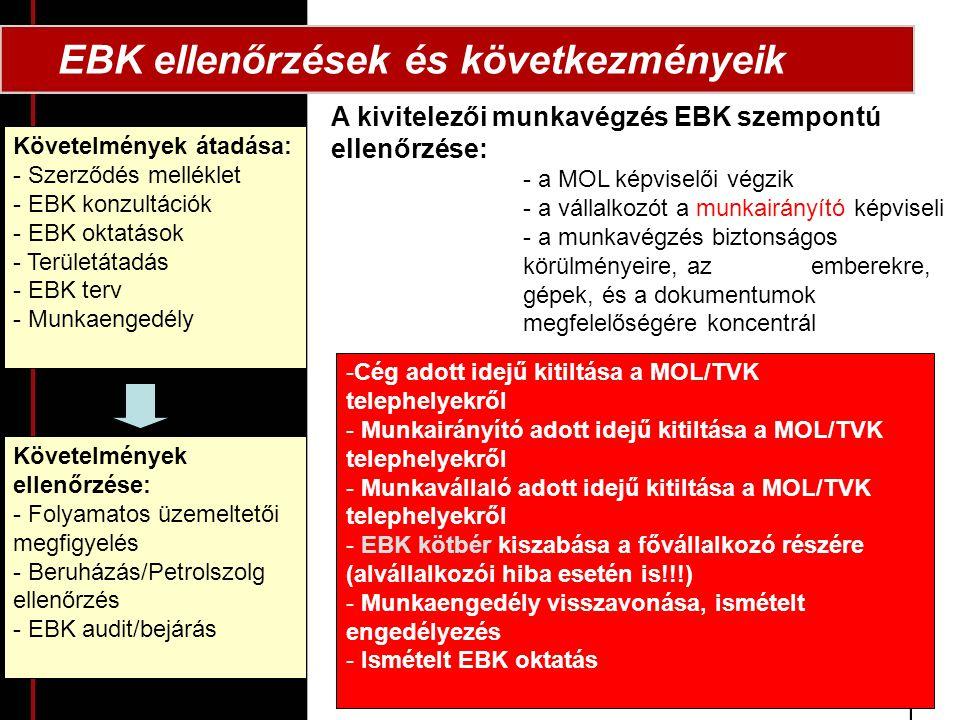 EBK ellenőrzések és következményeik A kivitelezői munkavégzés EBK szempontú ellenőrzése: - a MOL képviselői végzik - a vállalkozót a munkairányító képviseli - a munkavégzés biztonságos körülményeire, az emberekre, gépek, és a dokumentumok megfelelőségére koncentrál Követelmények átadása: - Szerződés melléklet - EBK konzultációk - EBK oktatások - Területátadás - EBK terv - Munkaengedély Követelmények ellenőrzése: - Folyamatos üzemeltetői megfigyelés - Beruházás/Petrolszolg ellenőrzés - EBK audit/bejárás -Cég adott idejű kitiltása a MOL/TVK telephelyekről - Munkairányító adott idejű kitiltása a MOL/TVK telephelyekről - Munkavállaló adott idejű kitiltása a MOL/TVK telephelyekről - EBK kötbér kiszabása a fővállalkozó részére (alvállalkozói hiba esetén is!!!) - Munkaengedély visszavonása, ismételt engedélyezés - Ismételt EBK oktatás