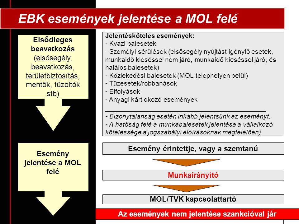 EBK események jelentése a MOL felé Jelentésköteles események: - Kvázi balesetek - Személyi sérülések (elsősegély nyújtást igénylő esetek, munkaidő kieséssel nem járó, munkaidő kieséssel járó, és halálos balesetek) - Közlekedési balesetek (MOL telephelyen belül) - Tűzesetek/robbanások - Elfolyások - Anyagi kárt okozó események _______________________________________ - Bizonytalanság esetén inkább jelentsünk az eseményt.