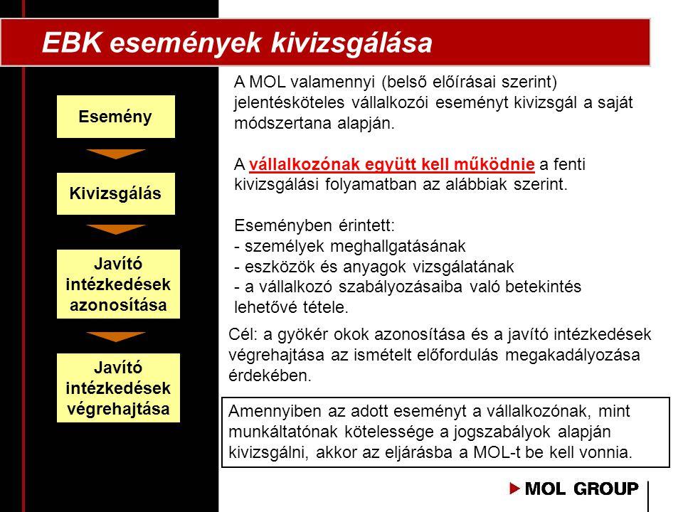 EBK események kivizsgálása A MOL valamennyi (belső előírásai szerint) jelentésköteles vállalkozói eseményt kivizsgál a saját módszertana alapján.