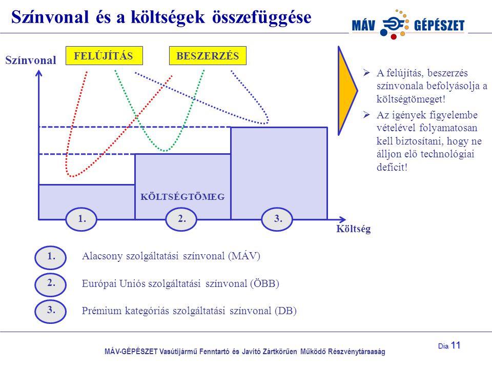 MÁV-GÉPÉSZET Vasútijármű Fenntartó és Javító Zártkörűen Működő Részvénytársaság Dia 11 Színvonal és a költségek összefüggése Színvonal Költség KÖLTSÉG
