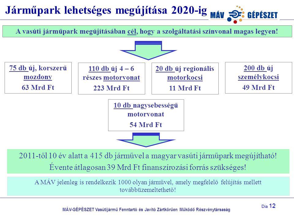 MÁV-GÉPÉSZET Vasútijármű Fenntartó és Javító Zártkörűen Működő Részvénytársaság Dia 12 Járműpark lehetséges megújítása 2020-ig A vasúti járműpark megú