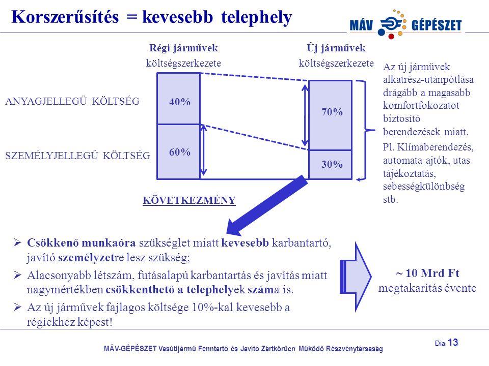 MÁV-GÉPÉSZET Vasútijármű Fenntartó és Javító Zártkörűen Működő Részvénytársaság Dia 13 Korszerűsítés = kevesebb telephely 40% 60% 70% 30% ANYAGJELLEGŰ