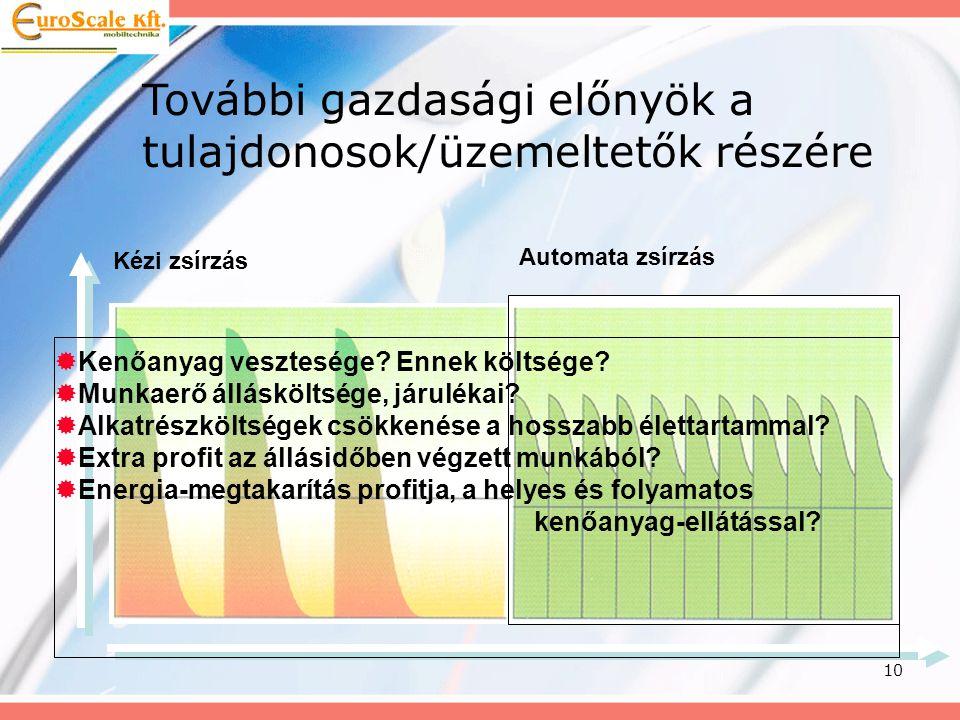 10 Automata zsírzás Kézi zsírzás További gazdasági előnyök a tulajdonosok/üzemeltetők részére  Kenőanyag vesztesége? Ennek költsége?  Munkaerő állás