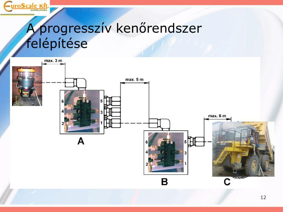 12 A progresszív kenőrendszer felépítése