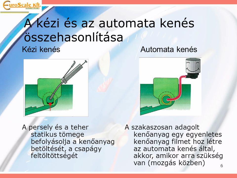 6 A kézi és az automata kenés összehasonlítása Kézi kenésAutomata kenés A persely és a teher statikus tömege befolyásolja a kenőanyag betöltését, a cs