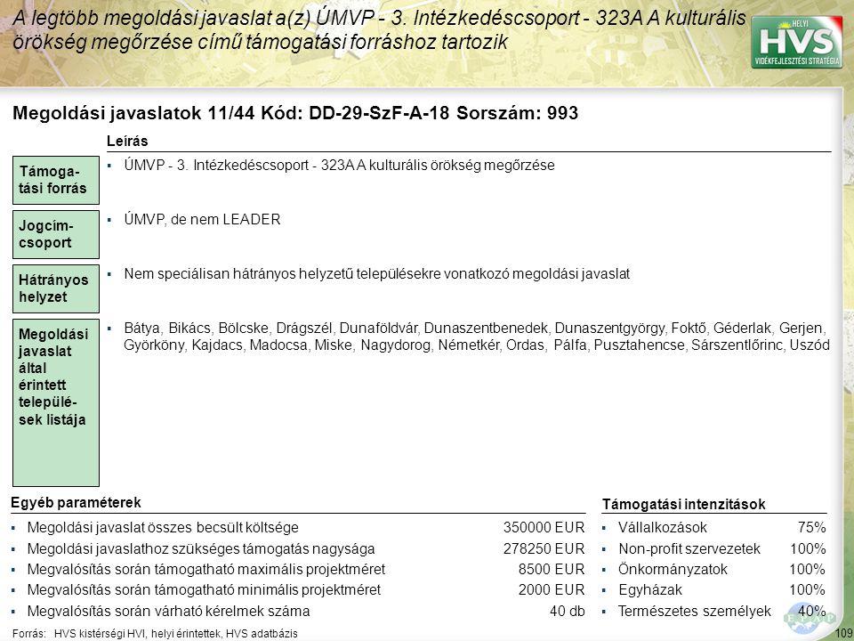 109 Forrás:HVS kistérségi HVI, helyi érintettek, HVS adatbázis A legtöbb megoldási javaslat a(z) ÚMVP - 3. Intézkedéscsoport - 323A A kulturális öröks