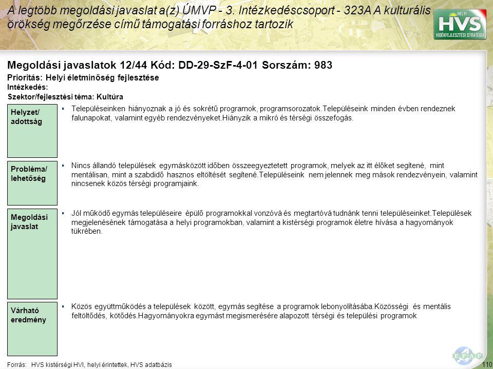 110 Forrás:HVS kistérségi HVI, helyi érintettek, HVS adatbázis Megoldási javaslatok 12/44 Kód: DD-29-SzF-4-01 Sorszám: 983 A legtöbb megoldási javaslat a(z) ÚMVP - 3.