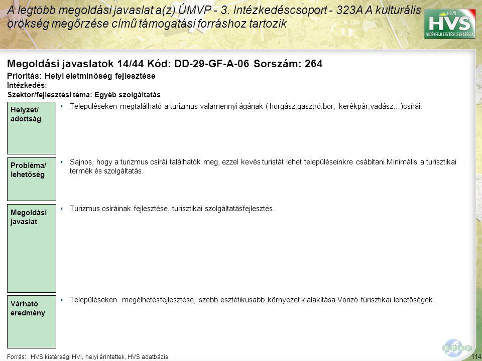 114 Forrás:HVS kistérségi HVI, helyi érintettek, HVS adatbázis Megoldási javaslatok 14/44 Kód: DD-29-GF-A-06 Sorszám: 264 A legtöbb megoldási javaslat a(z) ÚMVP - 3.