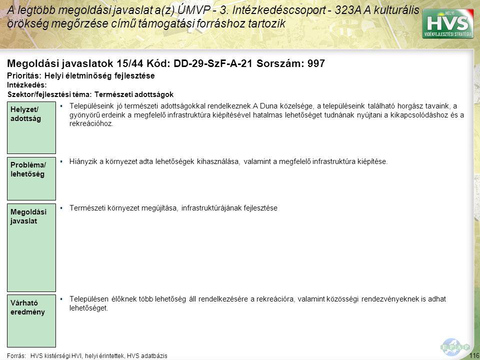 116 Forrás:HVS kistérségi HVI, helyi érintettek, HVS adatbázis Megoldási javaslatok 15/44 Kód: DD-29-SzF-A-21 Sorszám: 997 A legtöbb megoldási javaslat a(z) ÚMVP - 3.