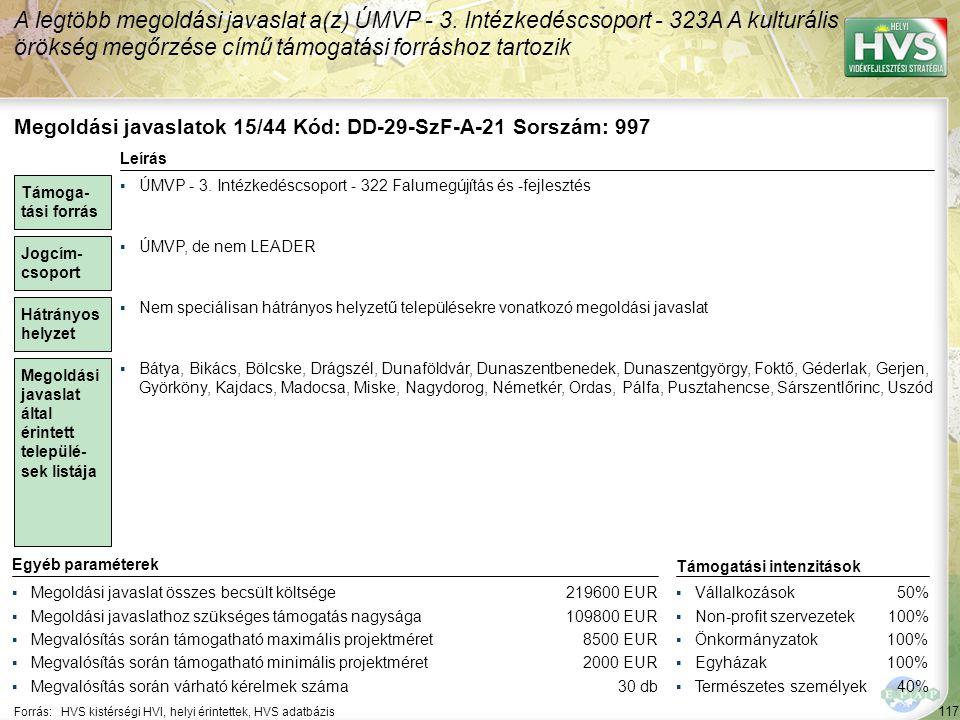 117 Forrás:HVS kistérségi HVI, helyi érintettek, HVS adatbázis A legtöbb megoldási javaslat a(z) ÚMVP - 3. Intézkedéscsoport - 323A A kulturális öröks