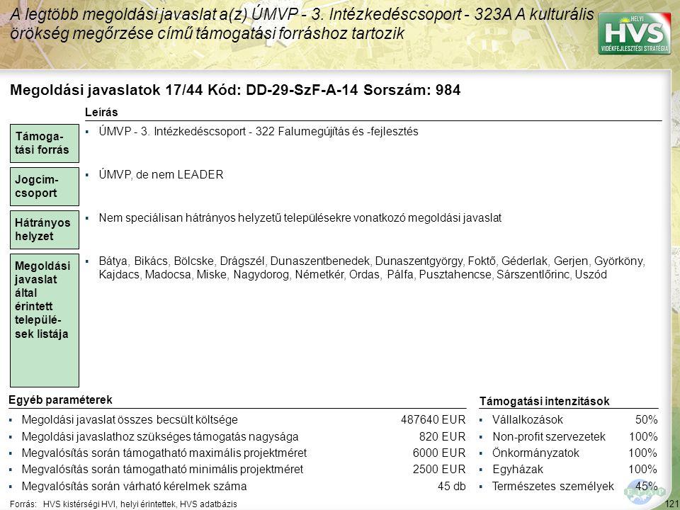 121 Forrás:HVS kistérségi HVI, helyi érintettek, HVS adatbázis A legtöbb megoldási javaslat a(z) ÚMVP - 3. Intézkedéscsoport - 323A A kulturális öröks