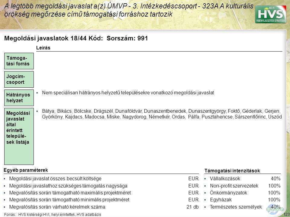 123 Forrás:HVS kistérségi HVI, helyi érintettek, HVS adatbázis A legtöbb megoldási javaslat a(z) ÚMVP - 3. Intézkedéscsoport - 323A A kulturális öröks