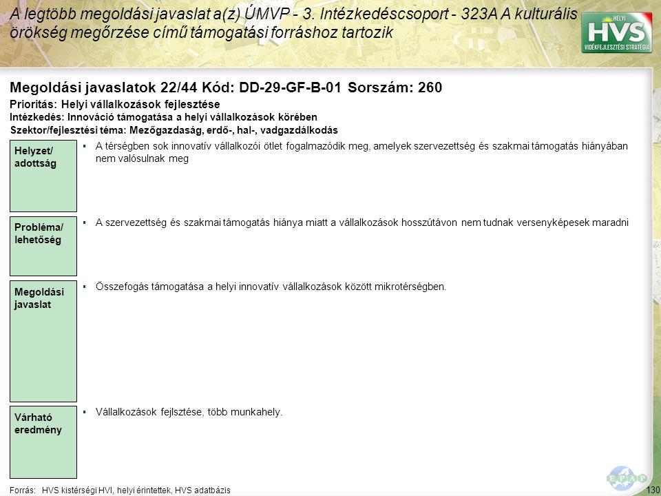 130 Forrás:HVS kistérségi HVI, helyi érintettek, HVS adatbázis Megoldási javaslatok 22/44 Kód: DD-29-GF-B-01 Sorszám: 260 A legtöbb megoldási javaslat