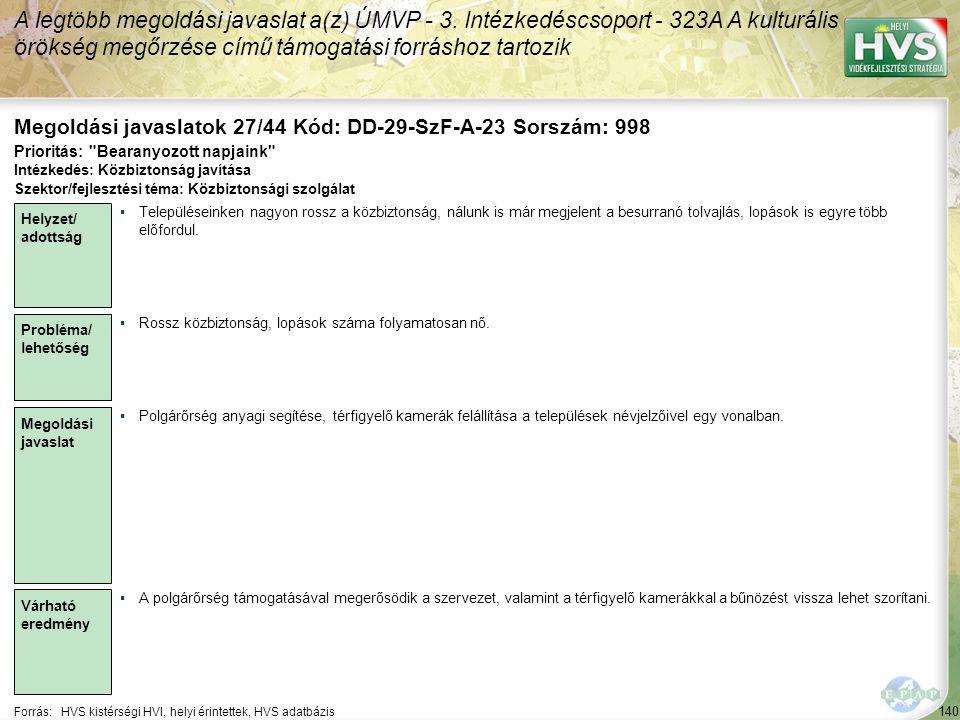 140 Forrás:HVS kistérségi HVI, helyi érintettek, HVS adatbázis Megoldási javaslatok 27/44 Kód: DD-29-SzF-A-23 Sorszám: 998 A legtöbb megoldási javaslat a(z) ÚMVP - 3.