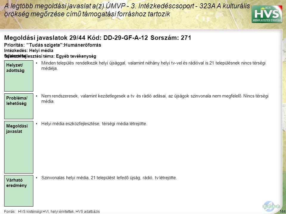 144 Forrás:HVS kistérségi HVI, helyi érintettek, HVS adatbázis Megoldási javaslatok 29/44 Kód: DD-29-GF-A-12 Sorszám: 271 A legtöbb megoldási javaslat a(z) ÚMVP - 3.