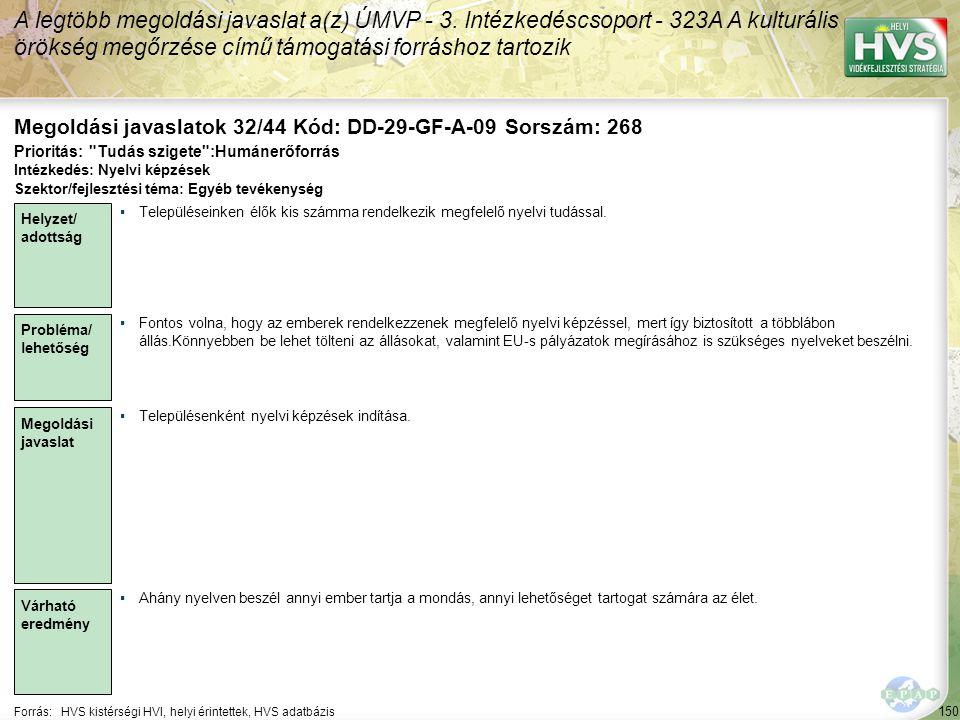 150 Forrás:HVS kistérségi HVI, helyi érintettek, HVS adatbázis Megoldási javaslatok 32/44 Kód: DD-29-GF-A-09 Sorszám: 268 A legtöbb megoldási javaslat a(z) ÚMVP - 3.