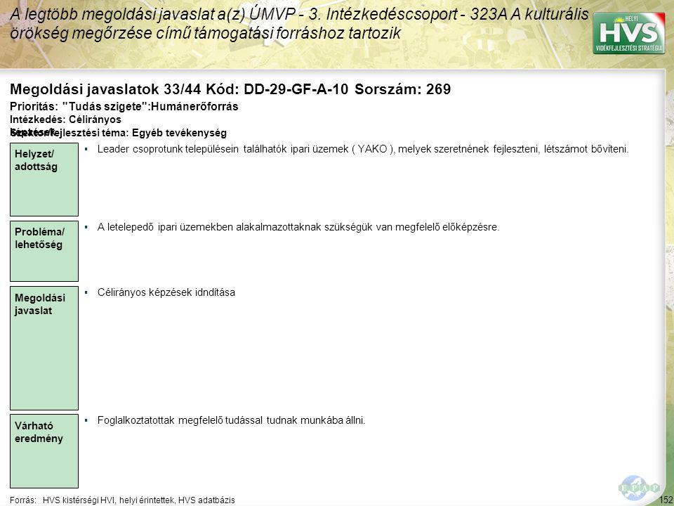 152 Forrás:HVS kistérségi HVI, helyi érintettek, HVS adatbázis Megoldási javaslatok 33/44 Kód: DD-29-GF-A-10 Sorszám: 269 A legtöbb megoldási javaslat a(z) ÚMVP - 3.
