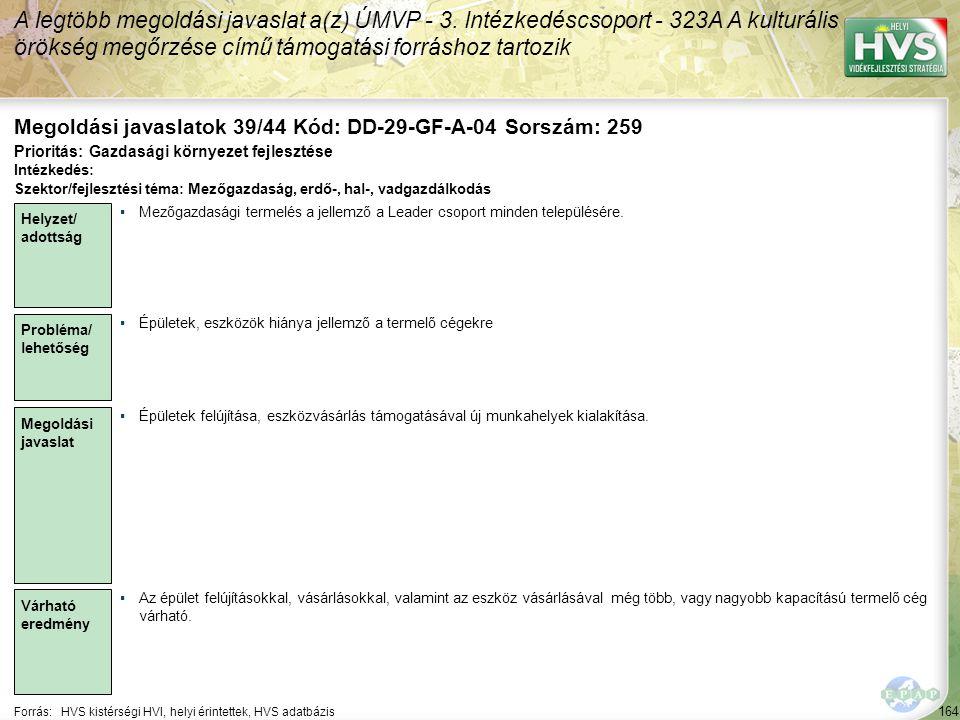 164 Forrás:HVS kistérségi HVI, helyi érintettek, HVS adatbázis Megoldási javaslatok 39/44 Kód: DD-29-GF-A-04 Sorszám: 259 A legtöbb megoldási javaslat