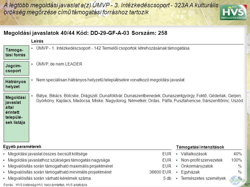 167 Forrás:HVS kistérségi HVI, helyi érintettek, HVS adatbázis A legtöbb megoldási javaslat a(z) ÚMVP - 3. Intézkedéscsoport - 323A A kulturális öröks