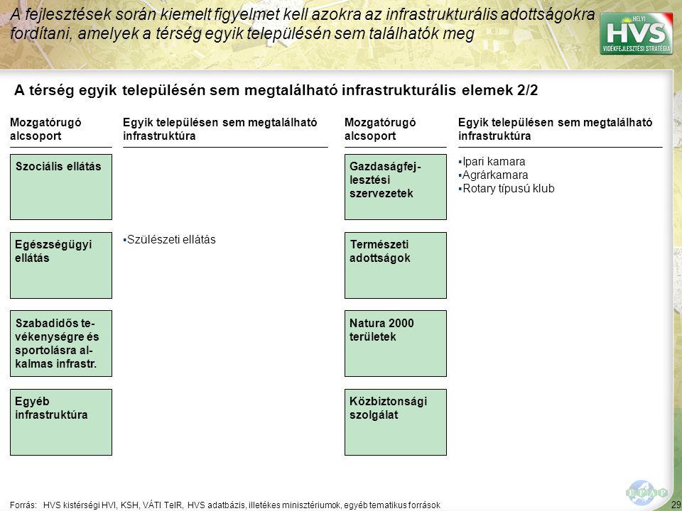 29 A térség egyik településén sem megtalálható infrastrukturális elemek 2/2 A fejlesztések során kiemelt figyelmet kell azokra az infrastrukturális ad