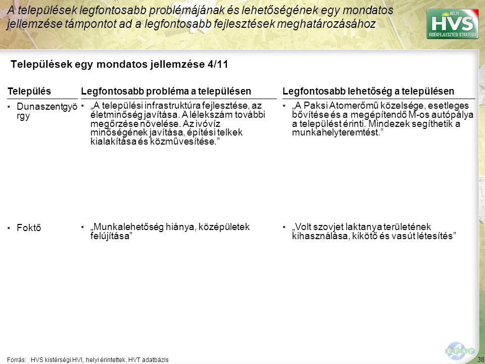 38 Települések egy mondatos jellemzése 4/11 A települések legfontosabb problémájának és lehetőségének egy mondatos jellemzése támpontot ad a legfontos