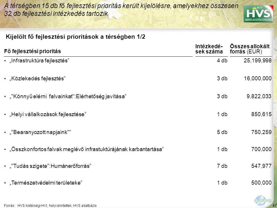 """47 Kijelölt fő fejlesztési prioritások a térségben 1/2 A térségben 15 db fő fejlesztési prioritás került kijelölésre, amelyekhez összesen 32 db fejlesztési intézkedés tartozik Forrás:HVS kistérségi HVI, helyi érintettek, HVS adatbázis ▪""""Infrastruktúra fejlesztés ▪""""Közlekedés fejlesztés ▪"""" Könnyű elérni falvainkat :Elérhetőség javítása ▪""""Helyi vállalkozások fejlesztése ▪"""" Bearanyozott napjaink Fő fejlesztési prioritás ▪""""Összkonfortos falvak meglévő infrastuktúrájának karbantartása ▪"""" Tudás szigete :Humánerőforrás ▪""""Természetvédelmi területeke 47 4 db 3 db 1 db 5 db 25,199,998 16,000,000 9,822,033 850,615 750,259 Összes allokált forrás (EUR) Intézkedé- sek száma 1 db 7 db 1 db 700,000 547,977 500,000"""