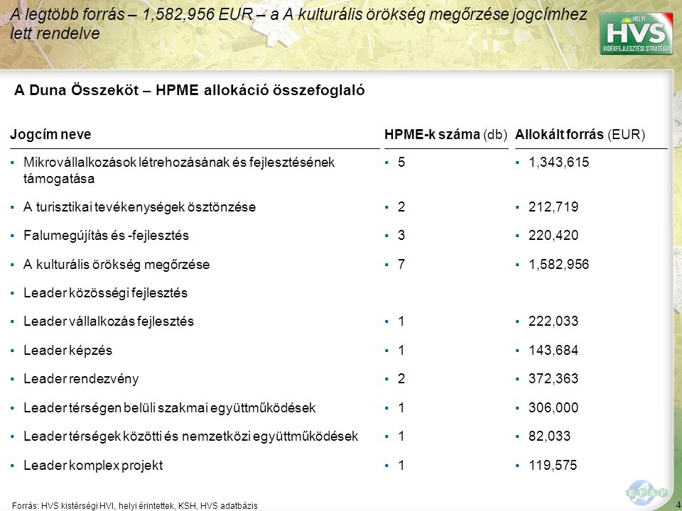 4 Forrás: HVS kistérségi HVI, helyi érintettek, KSH, HVS adatbázis A legtöbb forrás – 1,582,956 EUR – a A kulturális örökség megőrzése jogcímhez lett rendelve A Duna Összeköt – HPME allokáció összefoglaló Jogcím neve ▪Mikrovállalkozások létrehozásának és fejlesztésének támogatása ▪A turisztikai tevékenységek ösztönzése ▪Falumegújítás és -fejlesztés ▪A kulturális örökség megőrzése ▪Leader közösségi fejlesztés ▪Leader vállalkozás fejlesztés ▪Leader képzés ▪Leader rendezvény ▪Leader térségen belüli szakmai együttműködések ▪Leader térségek közötti és nemzetközi együttműködések ▪Leader komplex projekt HPME-k száma (db) ▪5▪5 ▪2▪2 ▪3▪3 ▪7▪7 ▪1▪1 ▪1▪1 ▪2▪2 ▪1▪1 ▪1▪1 ▪1▪1 Allokált forrás (EUR) ▪1,343,615 ▪212,719 ▪220,420 ▪1,582,956 ▪222,033 ▪143,684 ▪372,363 ▪306,000 ▪82,033 ▪119,575