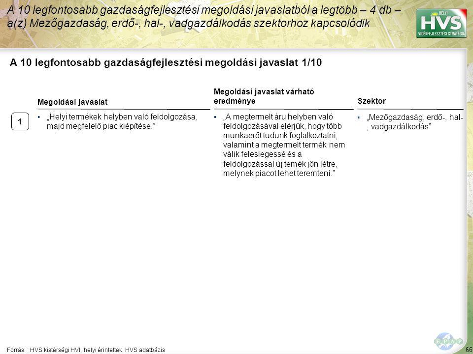 66 A 10 legfontosabb gazdaságfejlesztési megoldási javaslat 1/10 A 10 legfontosabb gazdaságfejlesztési megoldási javaslatból a legtöbb – 4 db – a(z) M