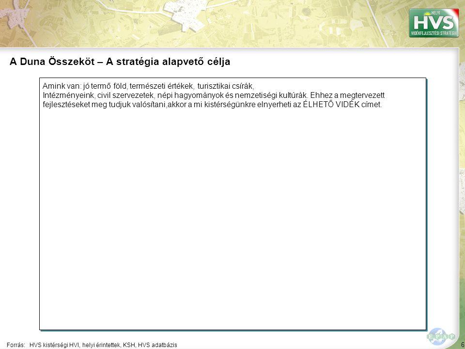 97 Forrás:HVS kistérségi HVI, helyi érintettek, HVS adatbázis A legtöbb megoldási javaslat a(z) ÚMVP - 3.