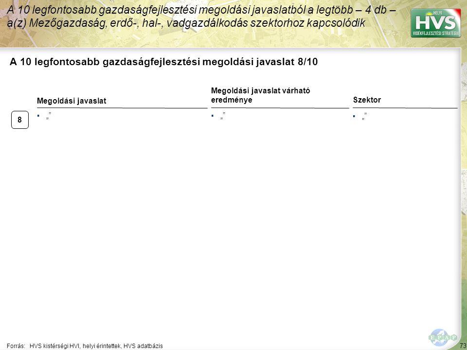 """▪"""""""" 8 73 A 10 legfontosabb gazdaságfejlesztési megoldási javaslat 8/10 Forrás:HVS kistérségi HVI, helyi érintettek, HVS adatbázis Szektor A 10 legfont"""