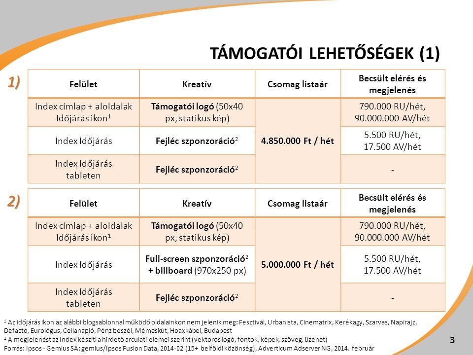 TÁMOGATÓI LEHETŐSÉGEK (1) 3 1 Az időjárás ikon az alábbi blogsablonnal működő oldalainkon nem jelenik meg: Fesztivál, Urbanista, Cinematrix, Kerékagy, Szarvas, Napirajz, Defacto, Eurológus, Cellanapló, Pénz beszél, Mémeskút, Hoaxkábel, Budapest 2 A megjelenést az Index készíti a hirdető arculati elemei szerint (vektoros logó, fontok, képek, szöveg, üzenet) Forrás: Ipsos - Gemius SA: gemius/Ipsos Fusion Data, 2014-02 (15+ belföldi közönség), Adverticum Adserver NG, 2014.