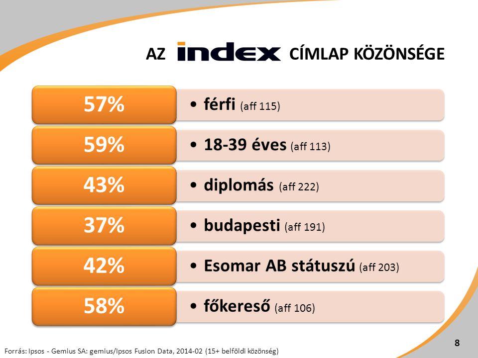 •férfi (aff 115) 57% •18-39 éves (aff 113) 59% •diplomás (aff 222) 43% •budapesti (aff 191) 37% •Esomar AB státuszú (aff 203) 42% •főkereső (aff 106)