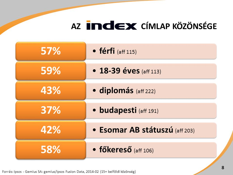 •férfi (aff 115) 57% •18-39 éves (aff 113) 59% •diplomás (aff 222) 43% •budapesti (aff 191) 37% •Esomar AB státuszú (aff 203) 42% •főkereső (aff 106) 58% 8 Forrás: Ipsos - Gemius SA: gemius/Ipsos Fusion Data, 2014-02 (15+ belföldi közönség) 8 AZ CÍMLAP KÖZÖNSÉGE