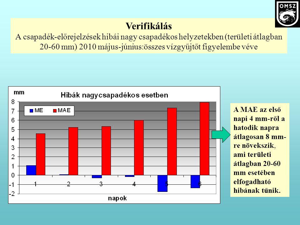 Verifikálás A csapadék-előrejelzések hibái nagy csapadékos helyzetekben (területi átlagban 20-60 mm) 2010 május-június:összes vízgyűjtőt figyelembe véve A MAE az első napi 4 mm-ről a hatodik napra átlagosan 8 mm- re növekszik, ami területi átlagban 20-60 mm esetében elfogadható hibának tűnik.