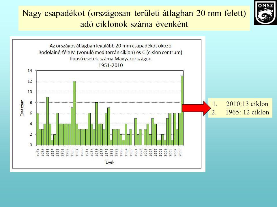 Nagy csapadékot (országosan területi átlagban 20 mm felett) adó ciklonok száma évenként 1.2010:13 ciklon 2.1965: 12 ciklon