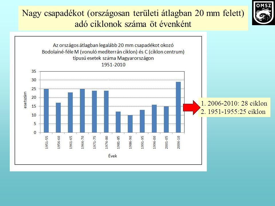 Nagy csapadékot (országosan területi átlagban 20 mm felett) adó ciklonok száma öt évenként 1. 2006-2010: 28 ciklon 2. 1951-1955:25 ciklon
