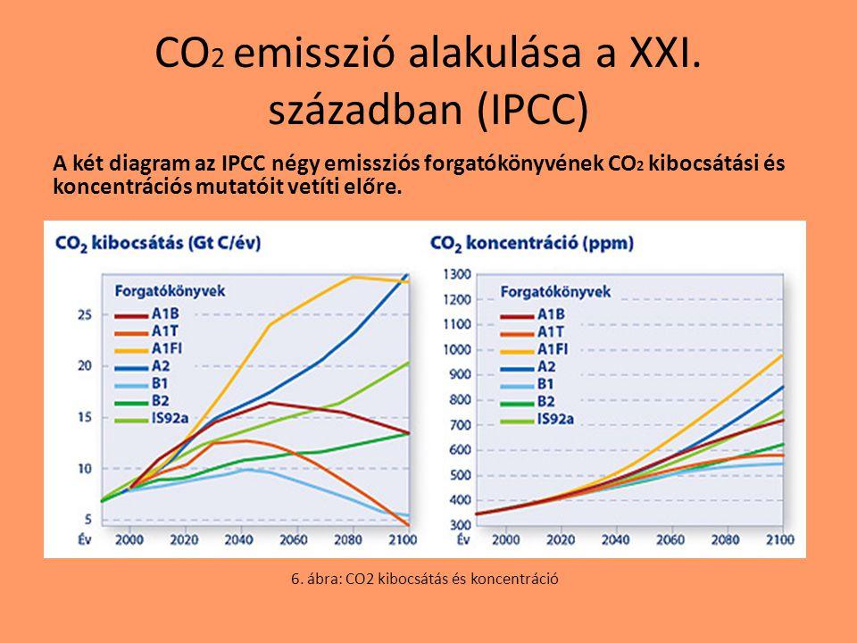 CO 2 emisszió alakulása a XXI. században (IPCC) A két diagram az IPCC négy emissziós forgatókönyvének CO 2 kibocsátási és koncentrációs mutatóit vetít